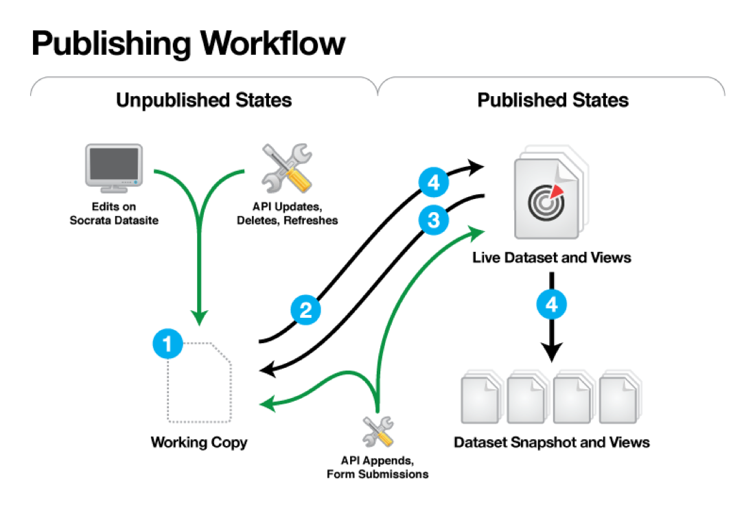 Publishing workflow